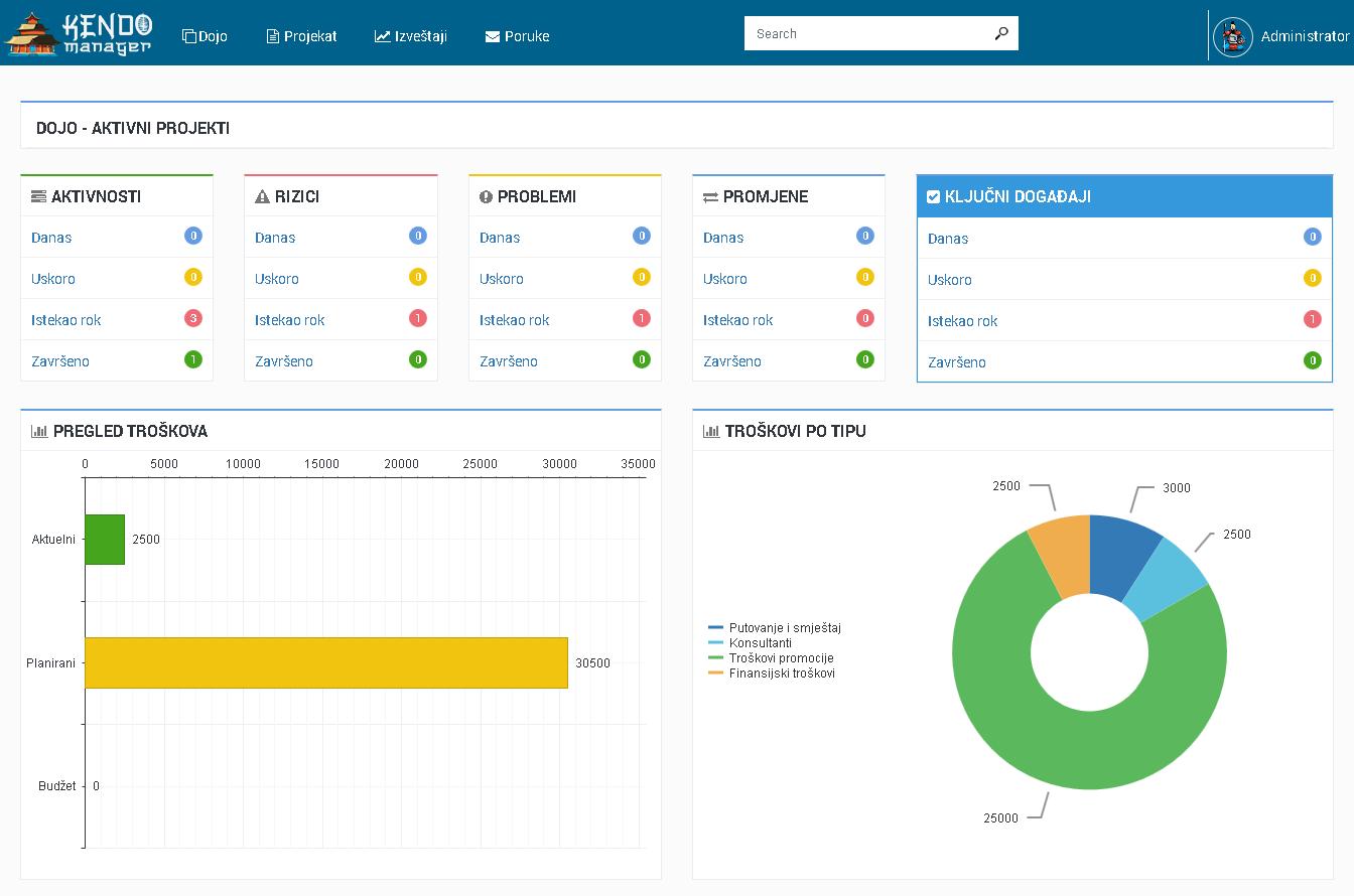 softver za upravljanje projektima